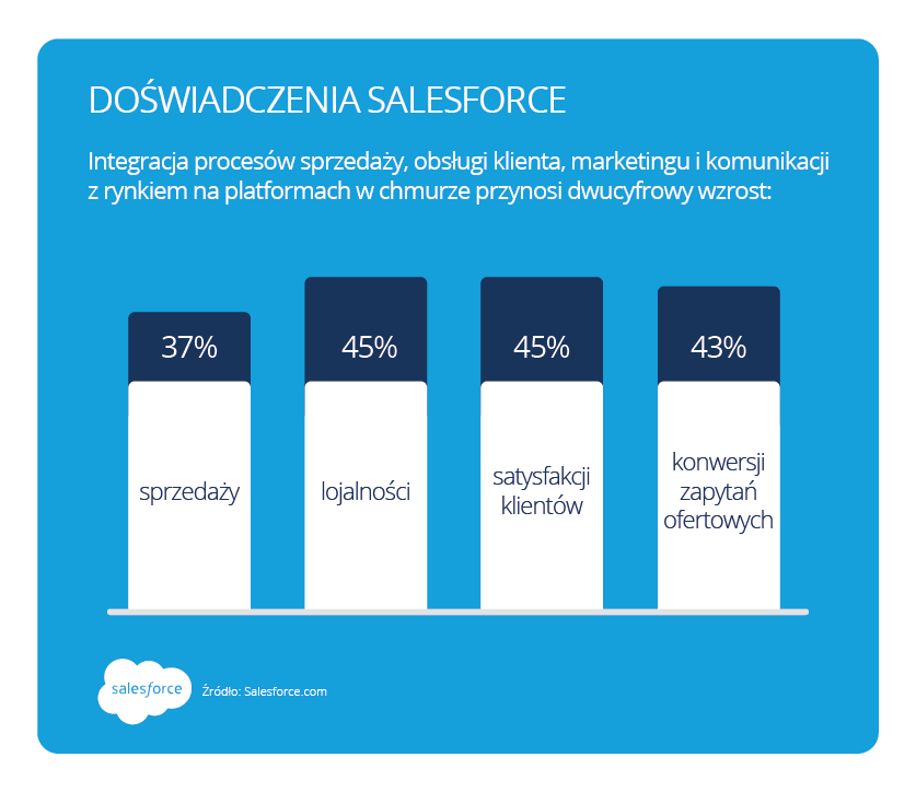 salesforce infograph 4