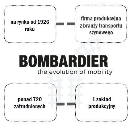 Bombardier infografika