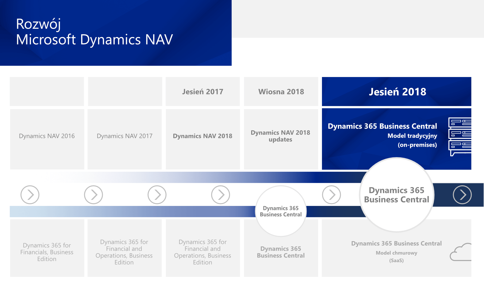 Dynamics365RoadMapPL