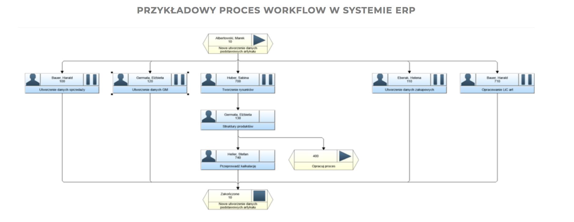 przykladowy proces workflow w systemie erp